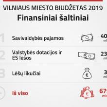 Vilniaus savivaldybė patvirtino 2019-ųjų biudžetą
